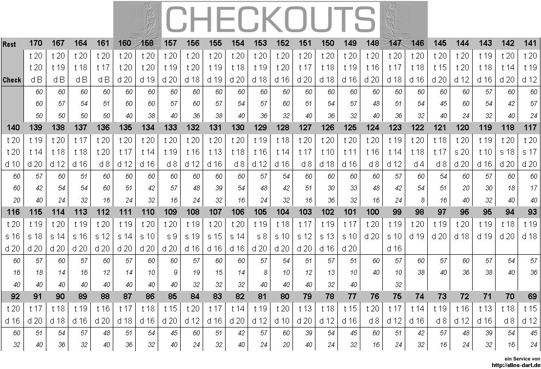 Dart Checkout Tabelle Pdf